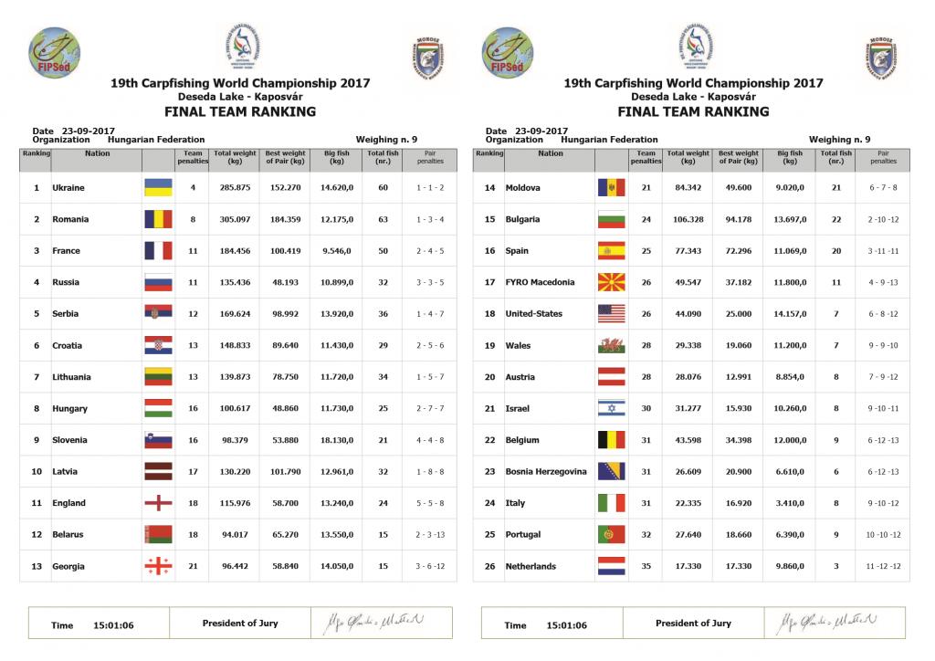 Final team ranking
